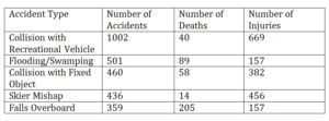 Boating-Accident-Chart